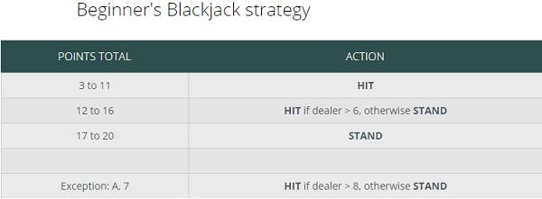 Best Online Blackjack Strategy