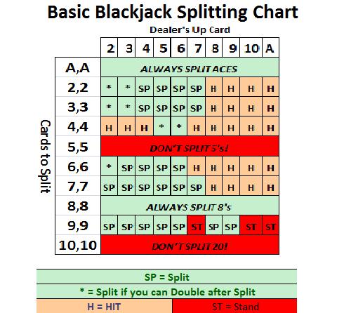 Blackjack Split Rules